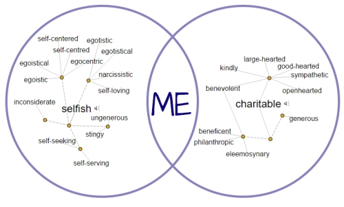 Two intersecting circles. The left contains synonyms for the word selfish and the right for the word charitable. Where the two circles overlap, is the word me.